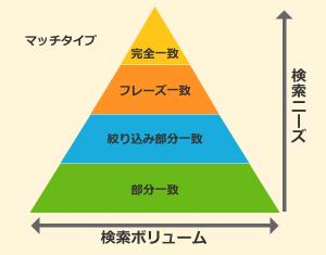 キーワードのマッチタイプ関係図